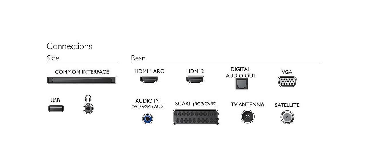 Philips 4300 series TV LED 24PHS4354/12 Ingressi